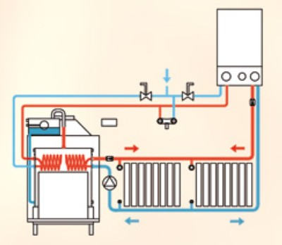 Vulcano termocamini stedil srl vendita e commercio all 39 ingrosso e al dettaglio di materiali - Miglior riscaldamento per casa ...