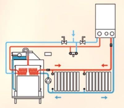 Caldaia a come funziona free hacked by xurupitas farm for Disegno impianto riscaldamento a termosifoni